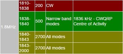 Het nieuwe 160 m bandplan