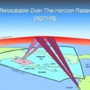 OTH radar