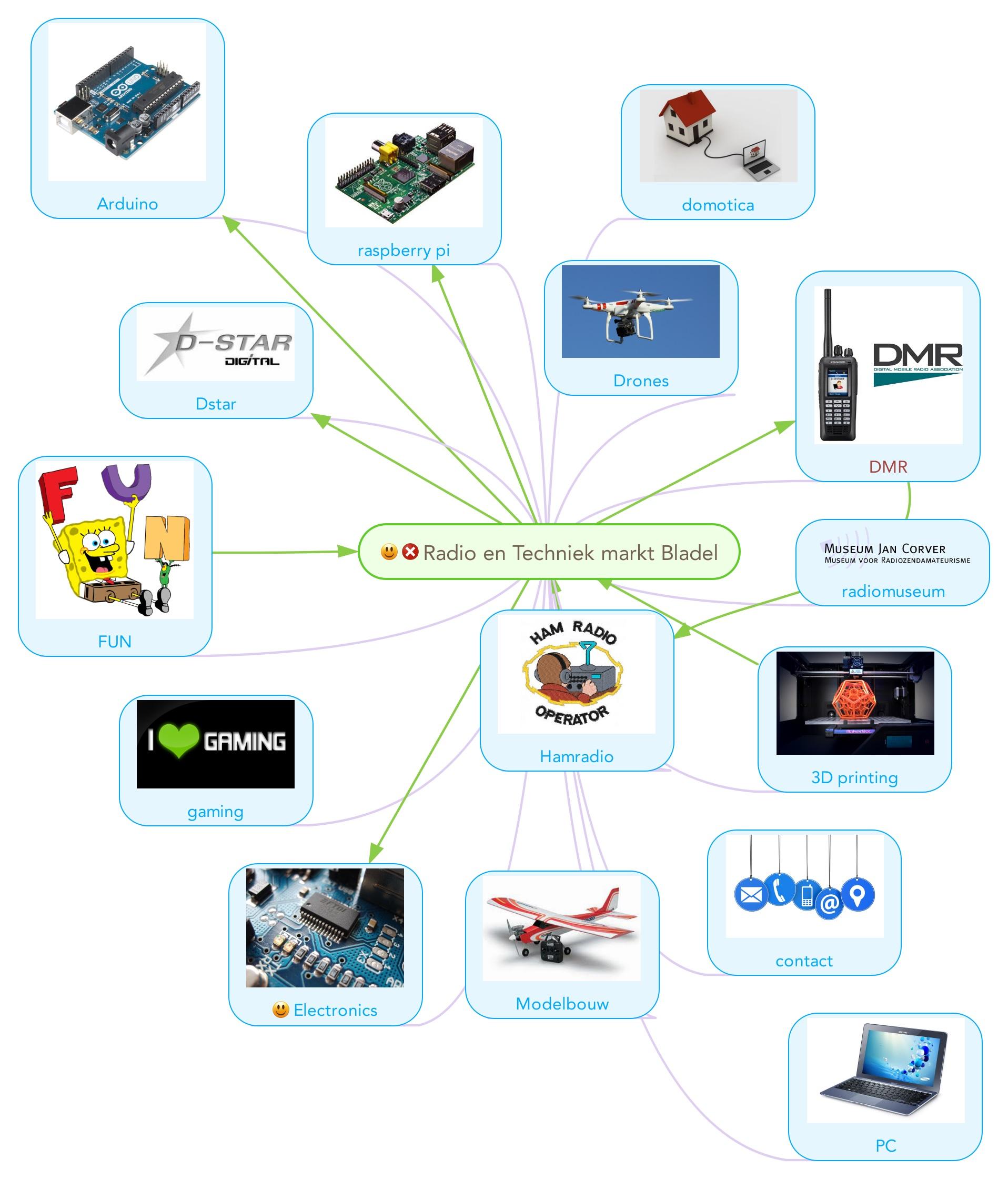 Radio en Techniek markt Bladel