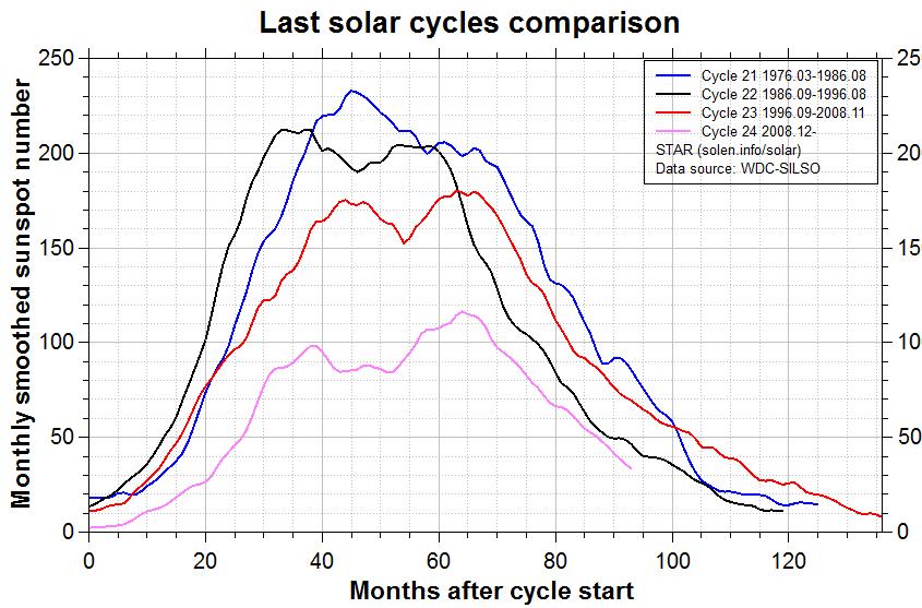 Vergelijking tussen zonnevlekkencycli 21 t/m 24