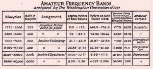 toewijzing amateurbanden 1927