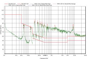 EMC commissie test geleidende emmissie van ledlamp