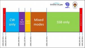Bandplan lineaire transponder QO-100