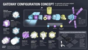 Lunar Gateway configuratie