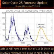 Zonnevlekken voorspelling