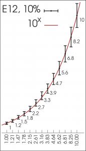 De waardes van componenten volgens een E-reeks