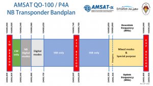 QO-100 internationale noodfrequentie