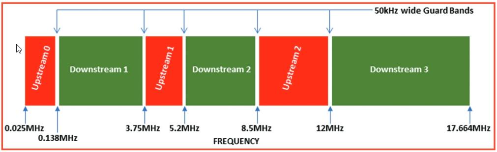 VDSL-spectrum