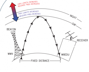 Dopplerverschuiving
