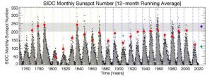 voorspelling zonnecyclus 25 aangepast.