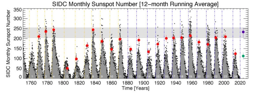 Rode punten: maximum volgens dit model, paarse punt: voorspelling maximum cyclus 25