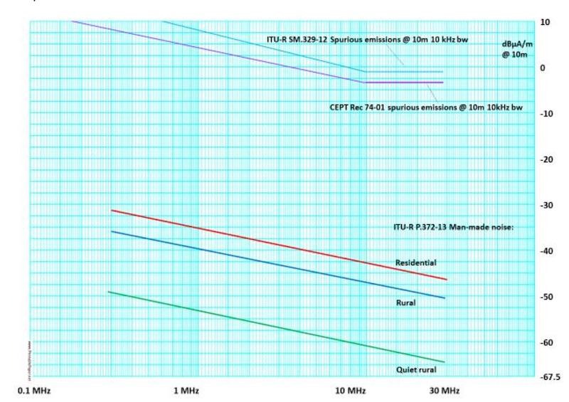 WPT-EV: IARU luidt noodklok